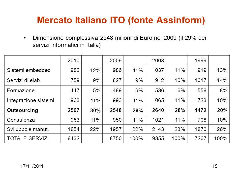 Mercato Italiano ITO (fonte Assinform)