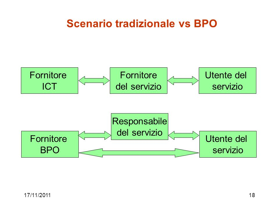 Scenario tradizionale vs BPO