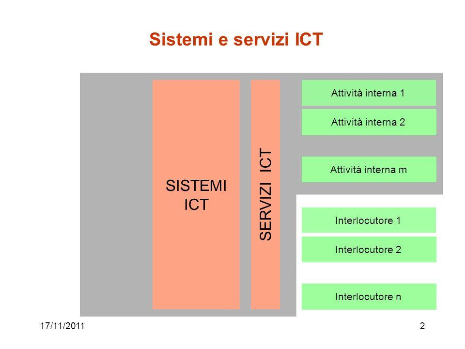 Sistemi e servizi ICT SERVIZI ICT SISTEMI ICT Attività interna 1