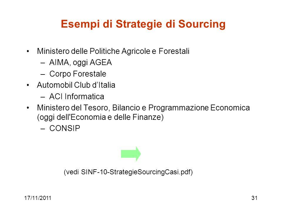 Esempi di Strategie di Sourcing