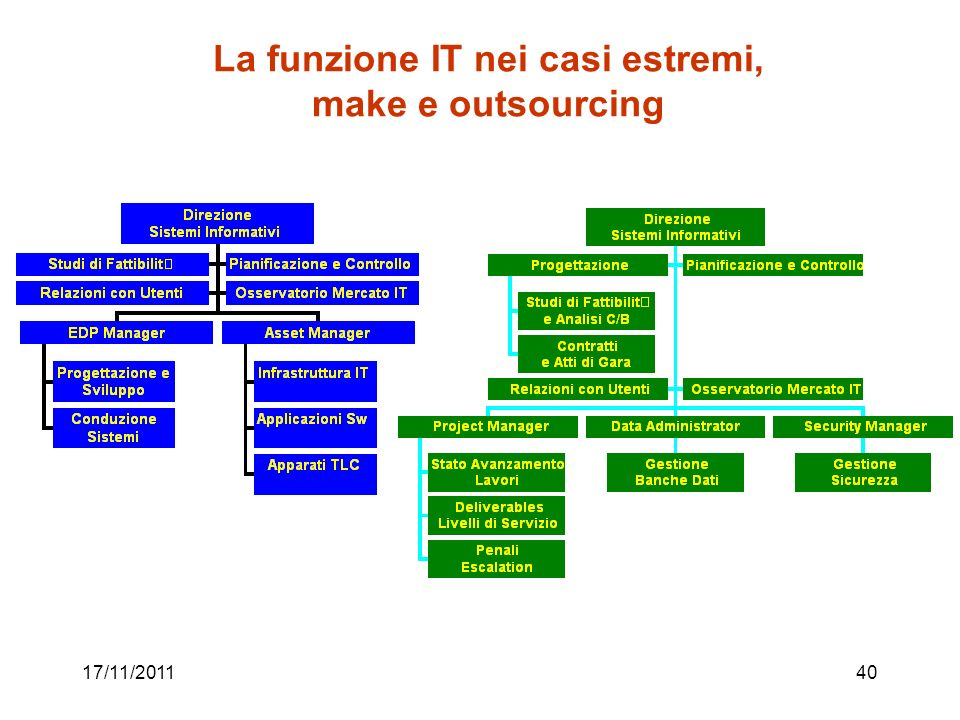 La funzione IT nei casi estremi, make e outsourcing