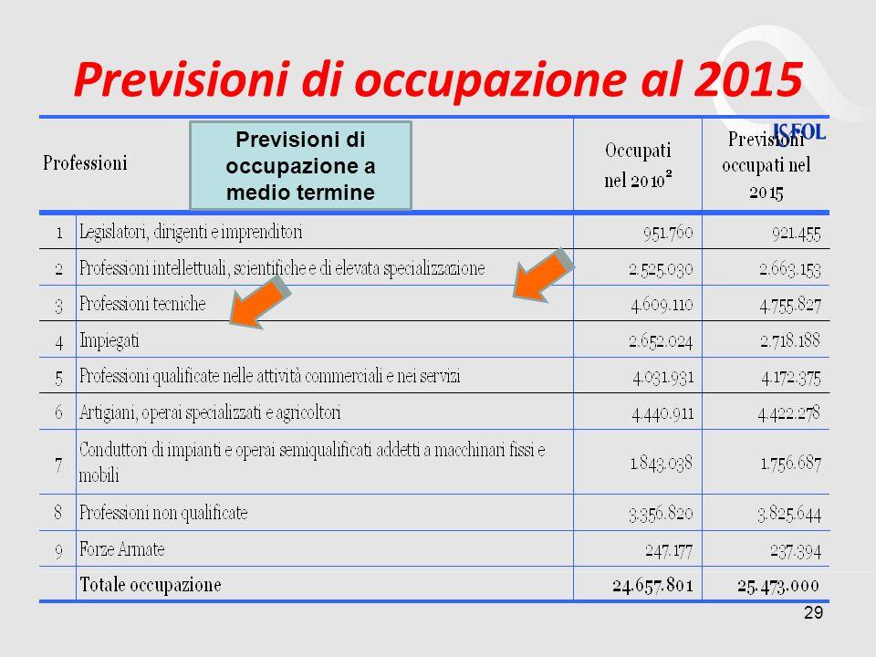 Previsioni di occupazione al 2015