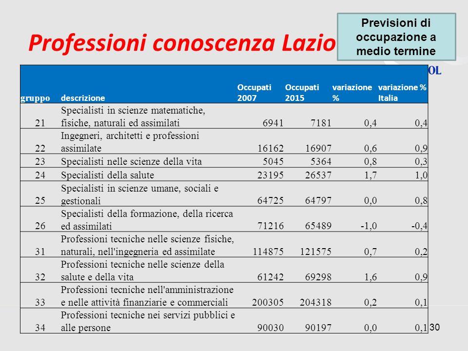 Professioni conoscenza Lazio