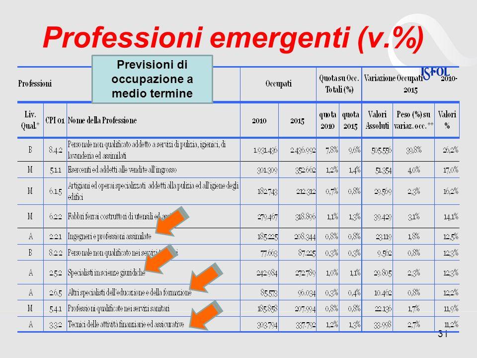 Professioni emergenti (v.%)