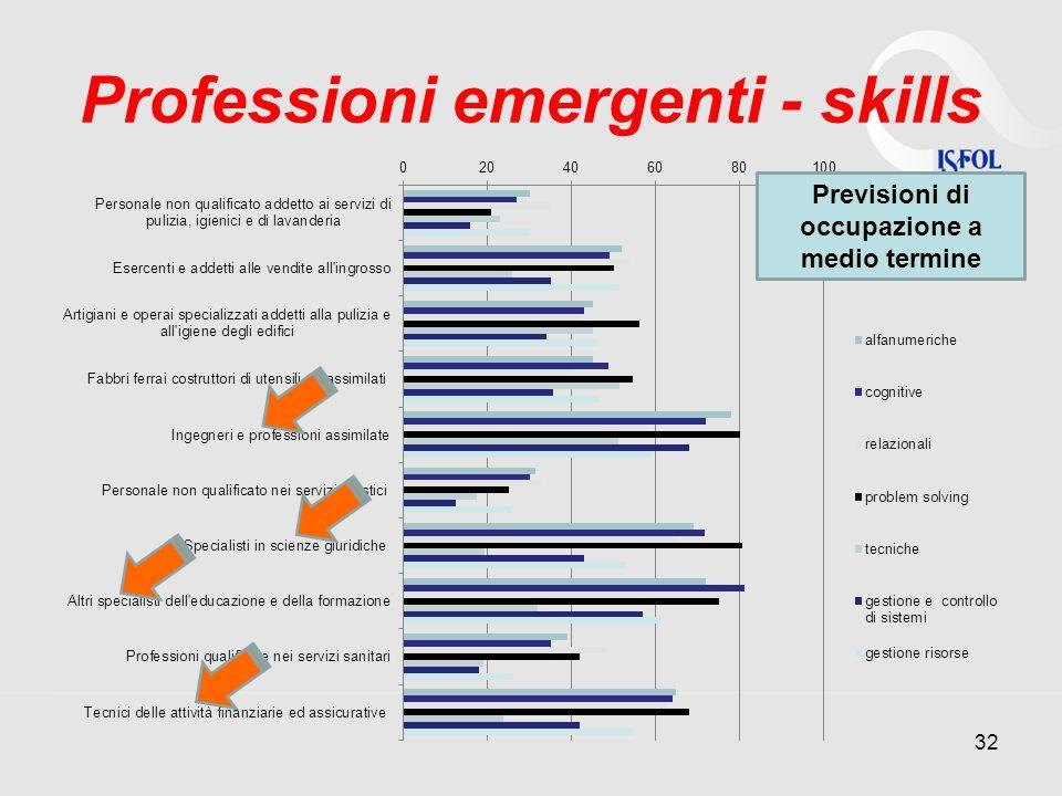 Professioni emergenti - skills
