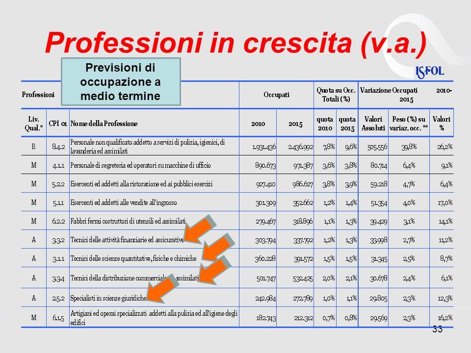 Professioni in crescita (v.a.)