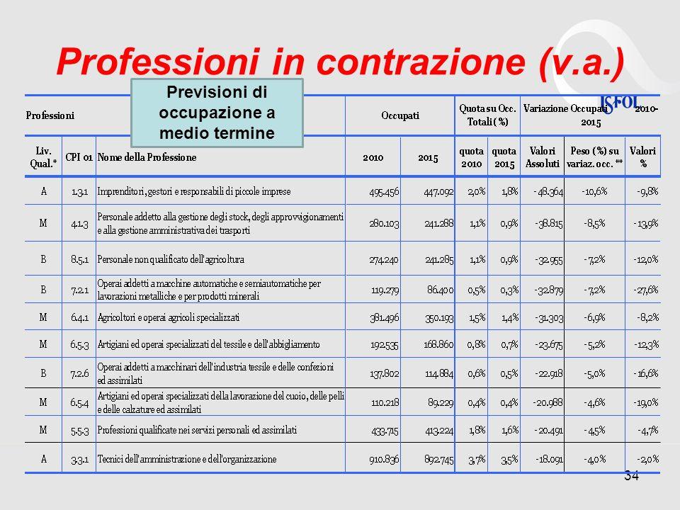 Professioni in contrazione (v.a.)