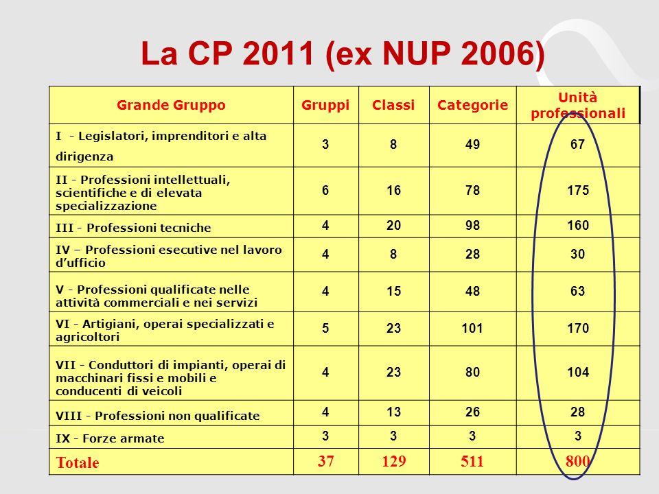 La CP 2011 (ex NUP 2006) Totale 37 129 511 800 Grande Gruppo Gruppi
