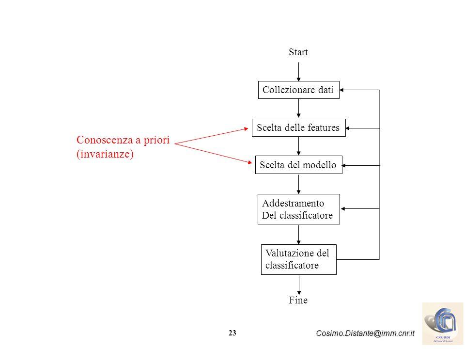 Conoscenza a priori (invarianze) Start Collezionare dati
