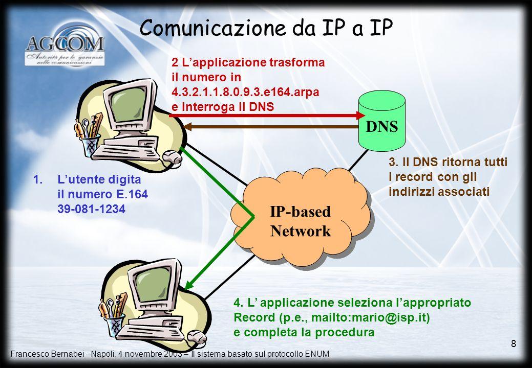 Comunicazione da IP a IP