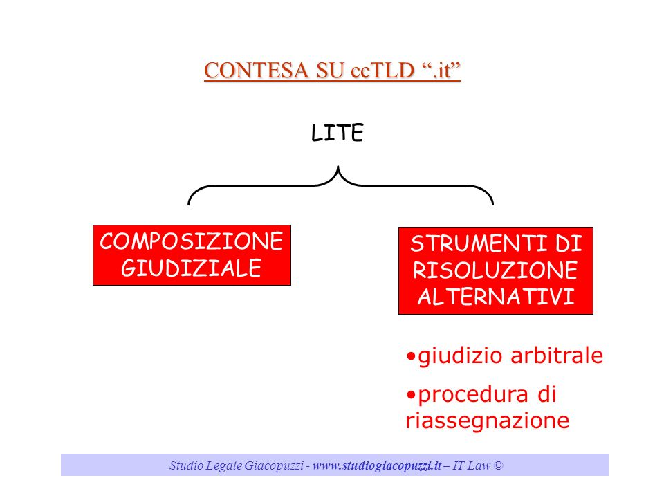 Studio Legale Giacopuzzi - www.studiogiacopuzzi.it – IT Law ©