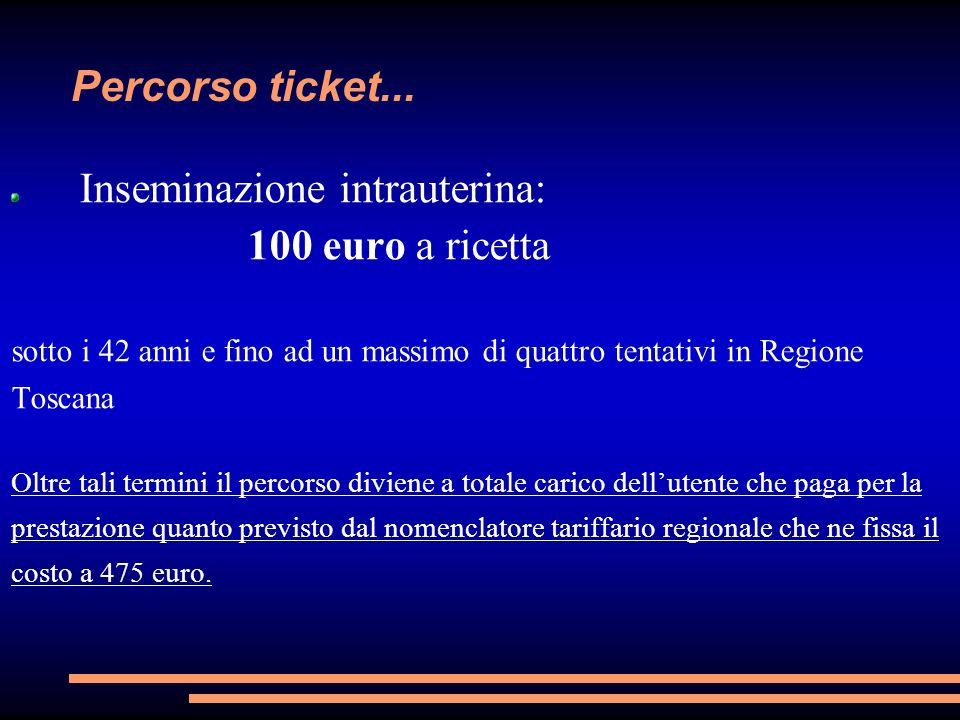 Inseminazione intrauterina: 100 euro a ricetta