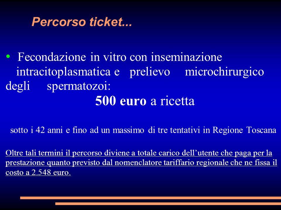 Percorso ticket... Fecondazione in vitro con inseminazione intracitoplasmatica e prelievo microchirurgico degli spermatozoi: