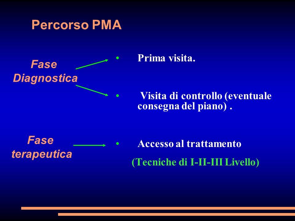 Percorso PMA Fase Diagnostica Fase terapeutica Prima visita.