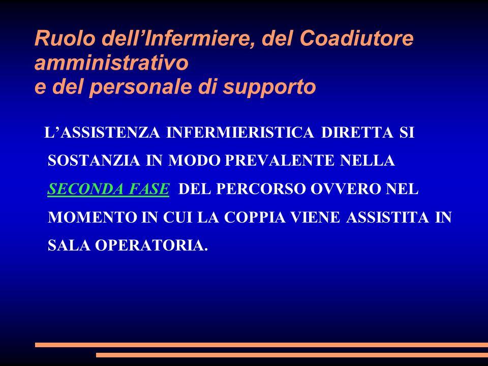 Ruolo dell'Infermiere, del Coadiutore amministrativo e del personale di supporto