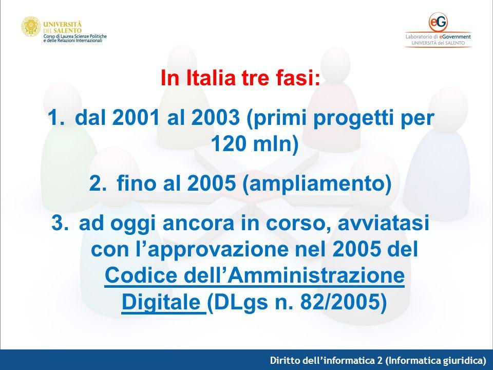 dal 2001 al 2003 (primi progetti per 120 mln)