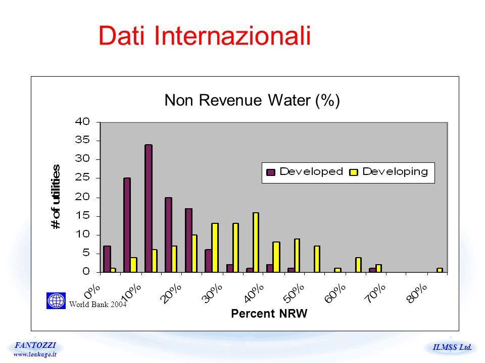 Dati Internazionali Non Revenue Water (%) Percent NRW World Bank 2004