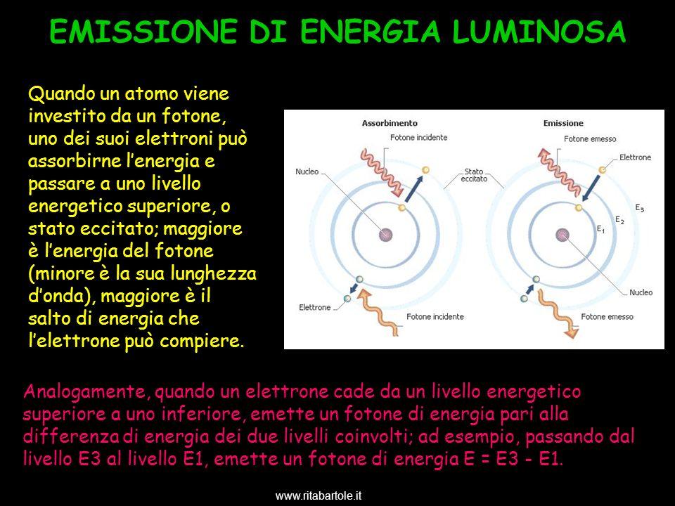 EMISSIONE DI ENERGIA LUMINOSA