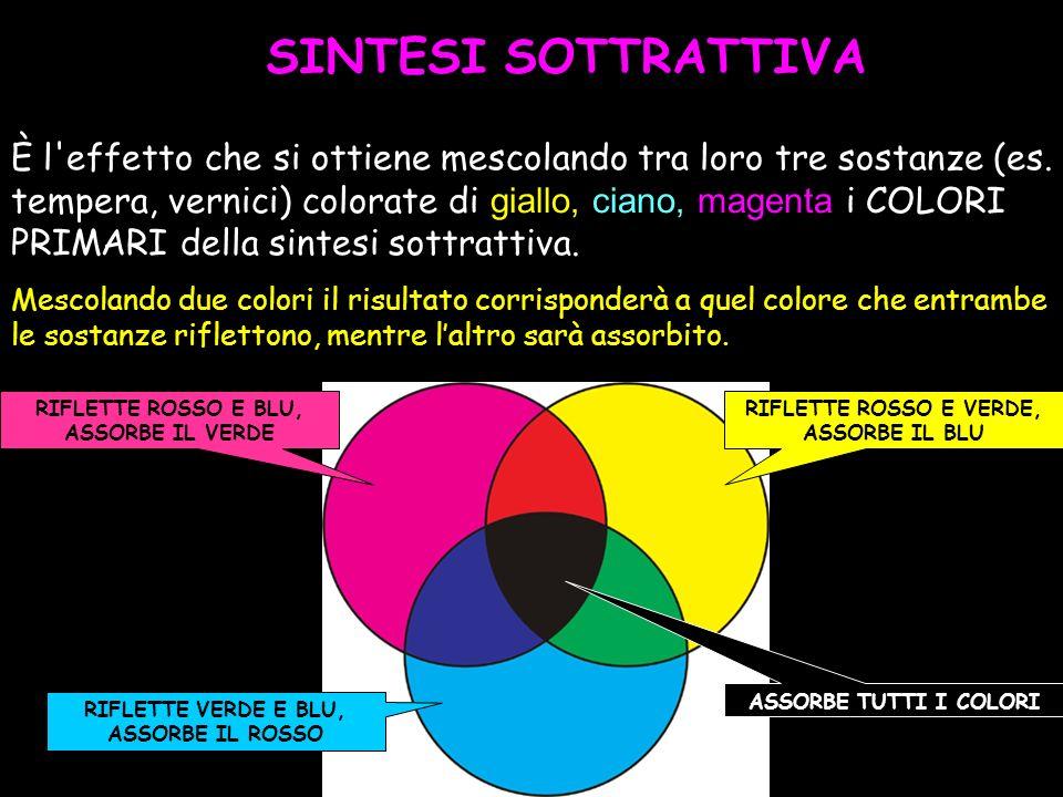 SINTESI SOTTRATTIVA È l effetto che si ottiene mescolando tra loro tre sostanze (es. tempera, vernici) colorate di giallo, ciano, magenta i COLORI.