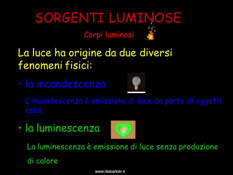 SORGENTI LUMINOSE La luce ha origine da due diversi fenomeni fisici: