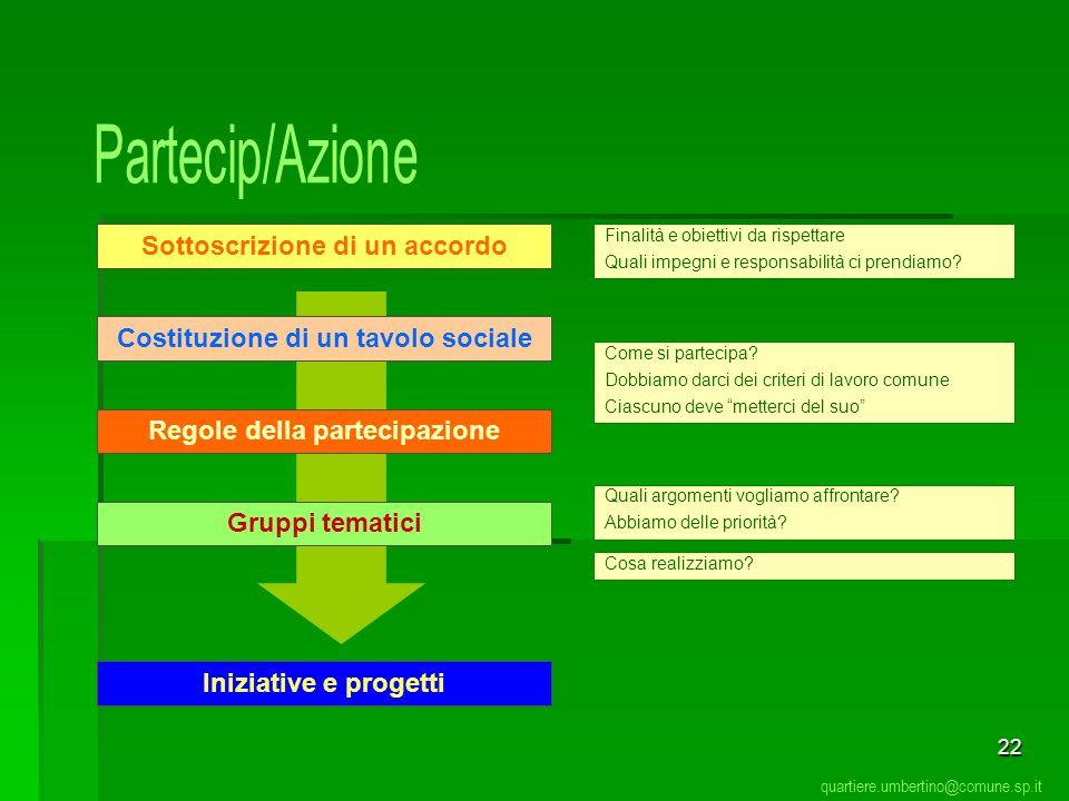 Partecip/Azione Sottoscrizione di un accordo