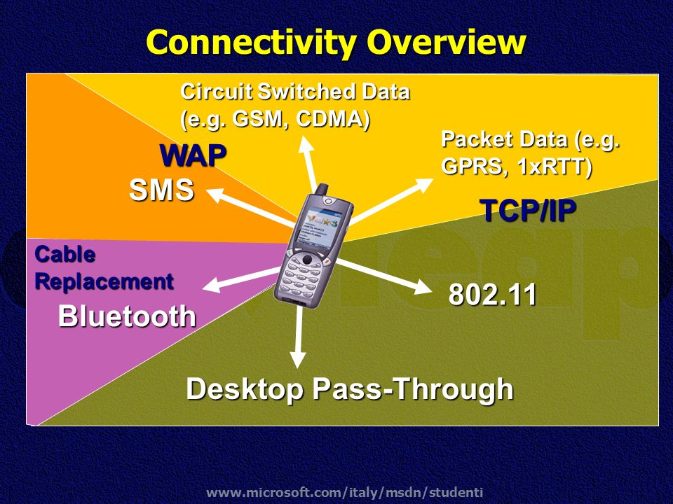 Connectivity Overview