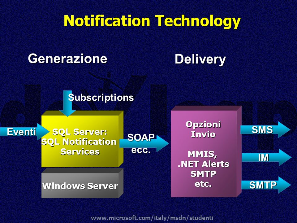 Notification Technology