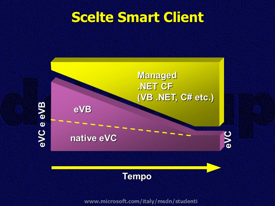 Scelte Smart Client Managed .NET CF (VB .NET, C# etc.) eVB eVC e eVB
