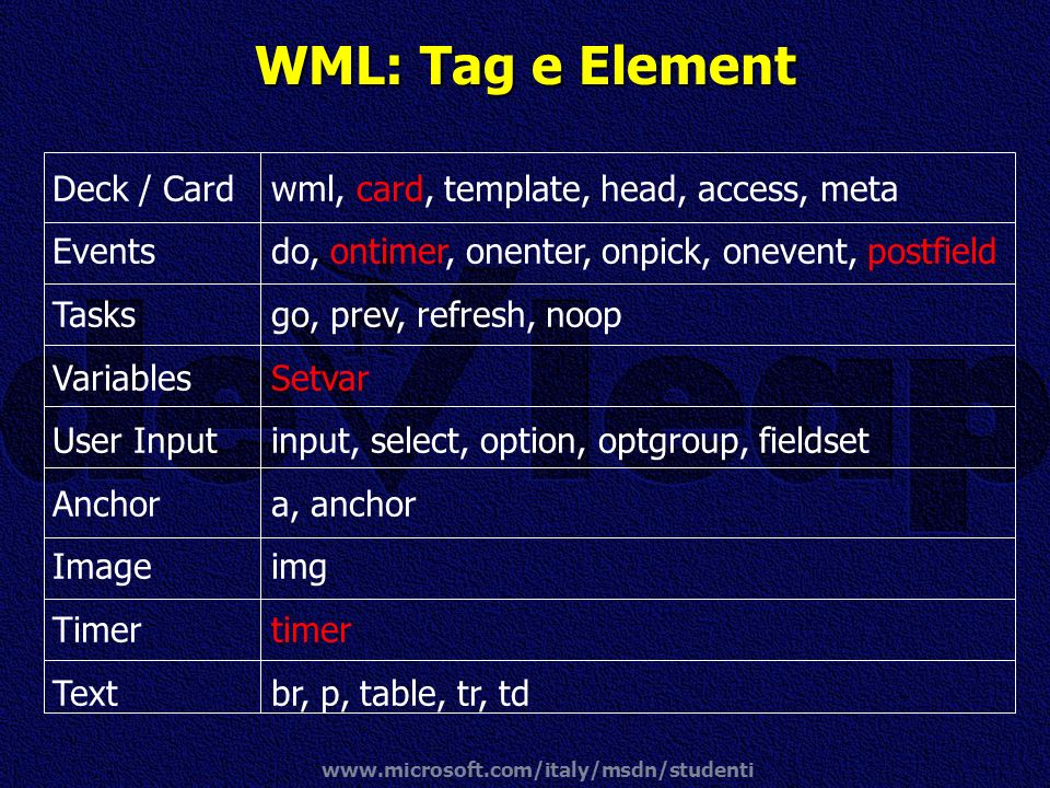 WML: Tag e Element Deck / Card Events Tasks Variables User Input
