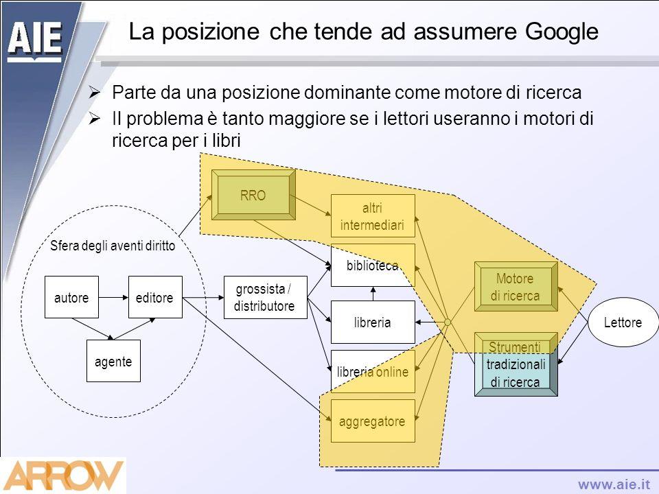 La posizione che tende ad assumere Google