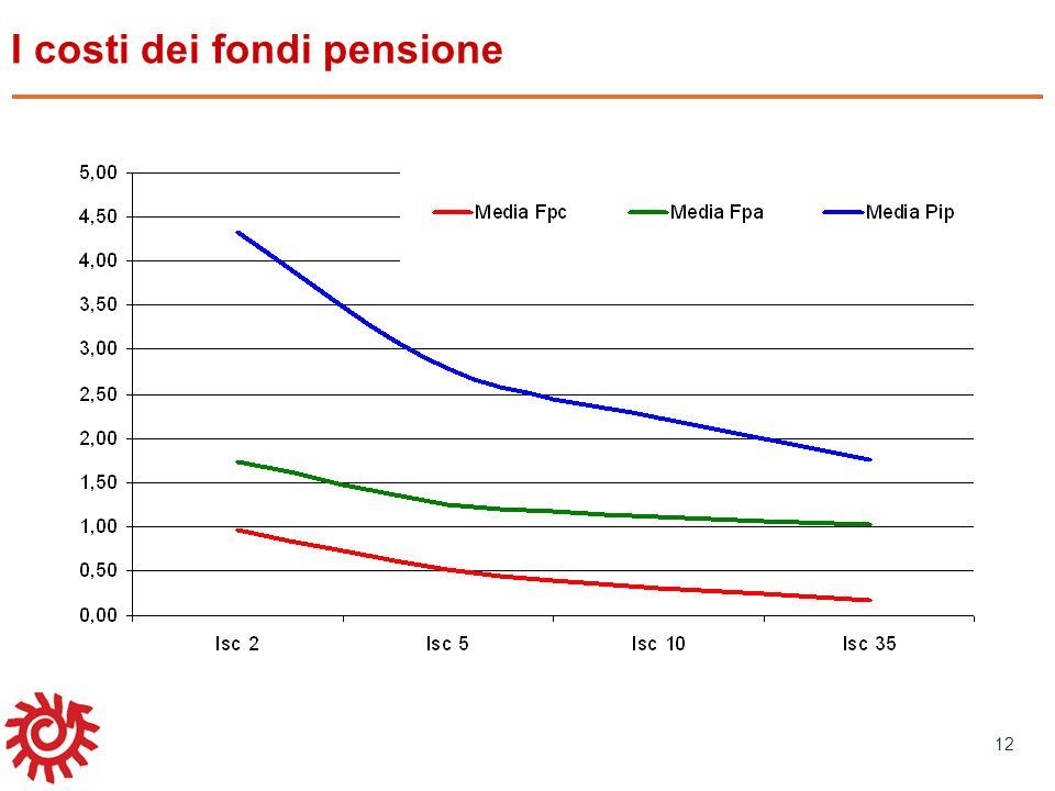 I costi dei fondi pensione