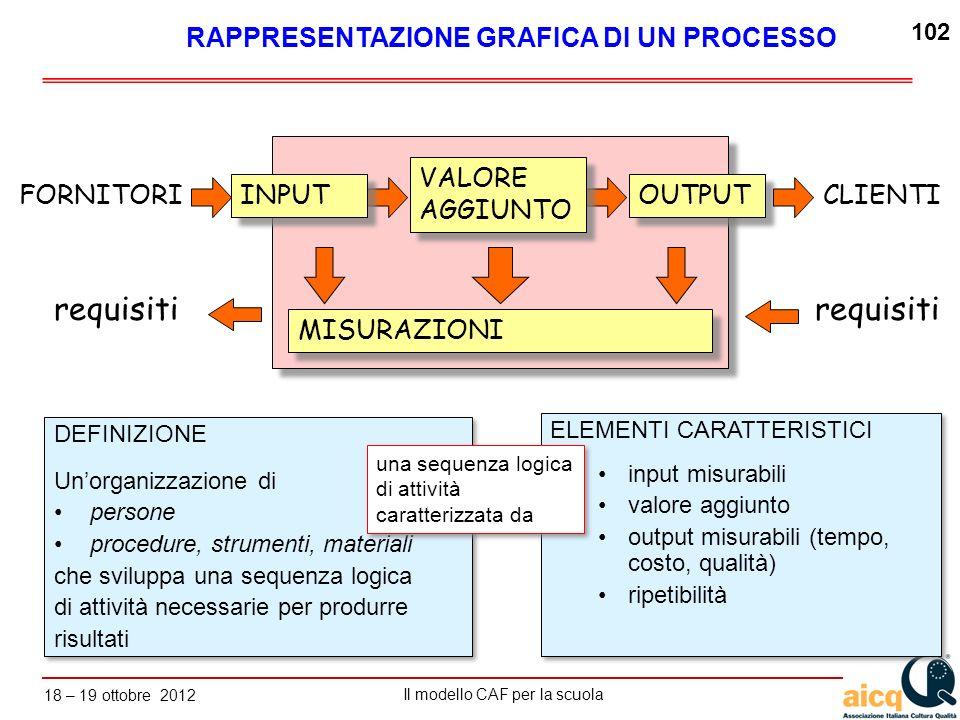 requisiti requisiti RAPPRESENTAZIONE GRAFICA DI UN PROCESSO