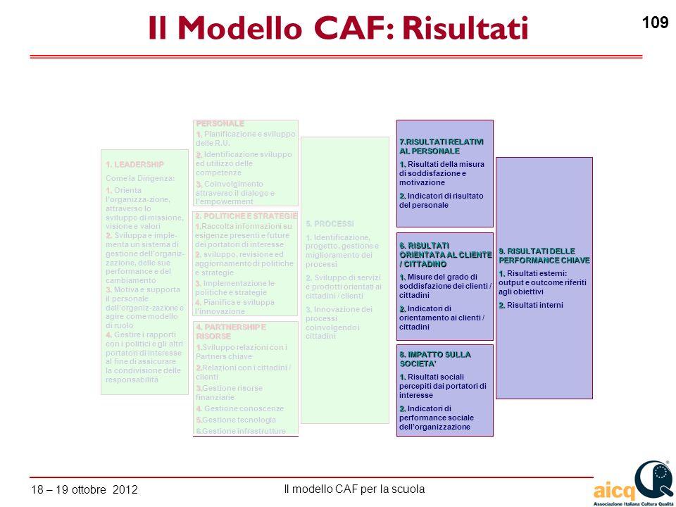 Il Modello CAF: Risultati