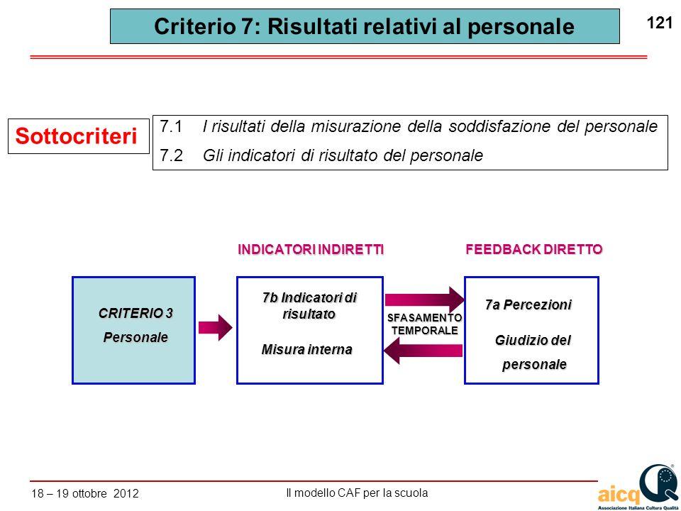 Criterio 7: Risultati relativi al personale 7b Indicatori di risultato