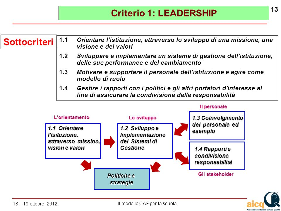 Criterio 1: LEADERSHIP Sottocriteri