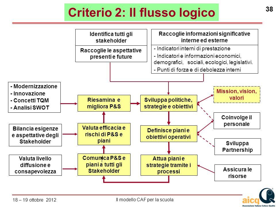 Criterio 2: Il flusso logico