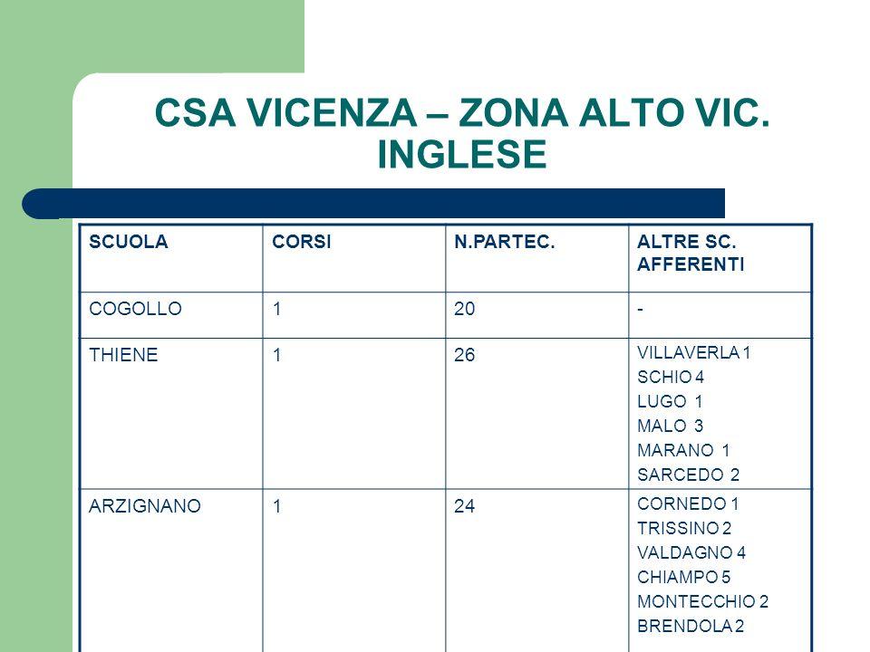 CSA VICENZA – ZONA ALTO VIC. INGLESE