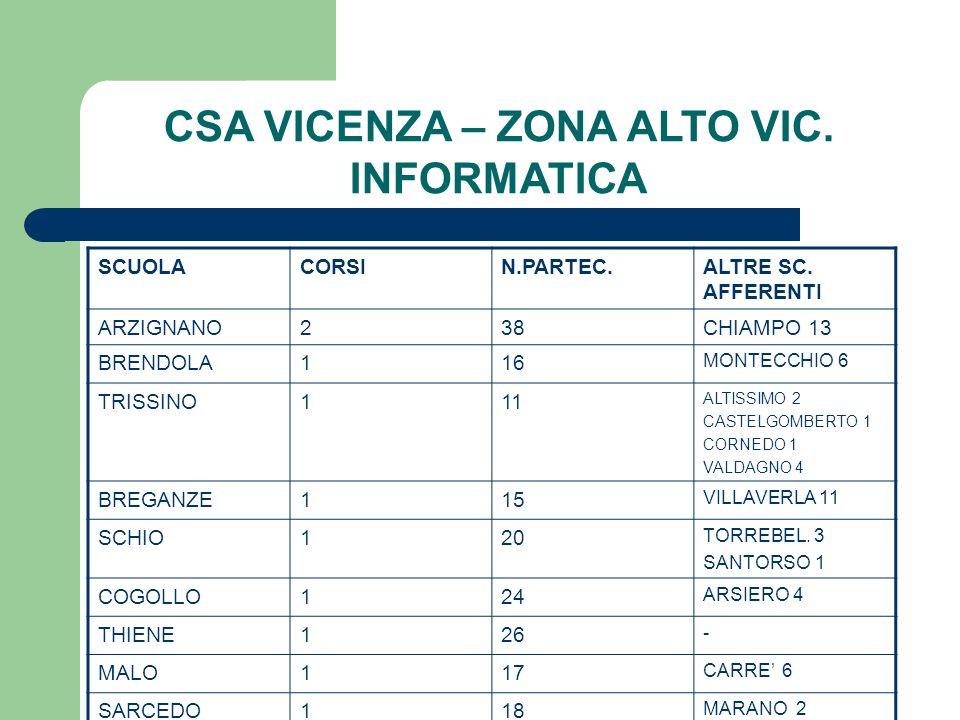 CSA VICENZA – ZONA ALTO VIC. INFORMATICA