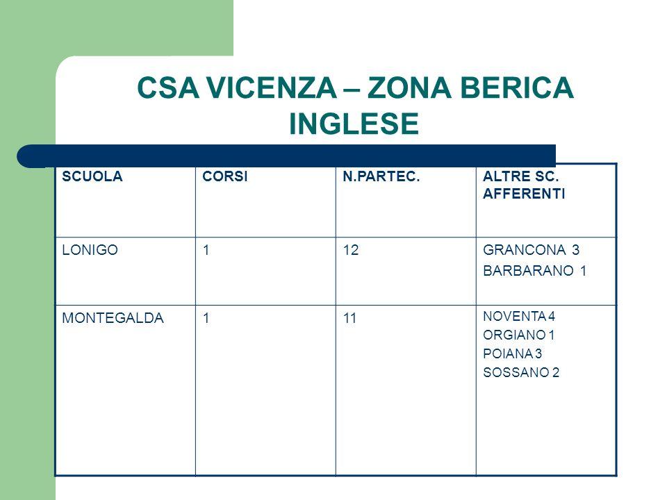CSA VICENZA – ZONA BERICA INGLESE