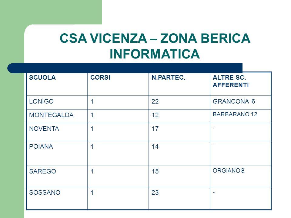 CSA VICENZA – ZONA BERICA INFORMATICA