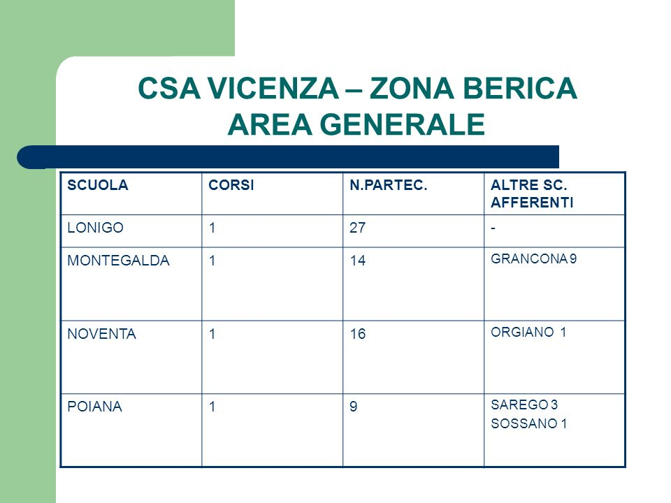 CSA VICENZA – ZONA BERICA AREA GENERALE