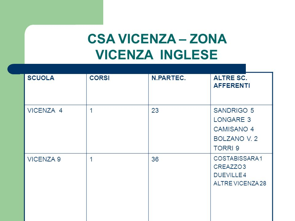 CSA VICENZA – ZONA VICENZA INGLESE