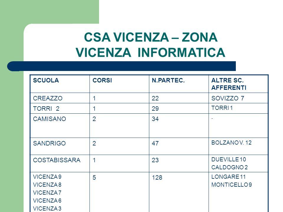 CSA VICENZA – ZONA VICENZA INFORMATICA