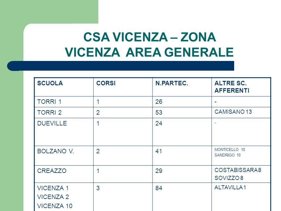 CSA VICENZA – ZONA VICENZA AREA GENERALE