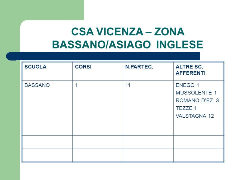 CSA VICENZA – ZONA BASSANO/ASIAGO INGLESE