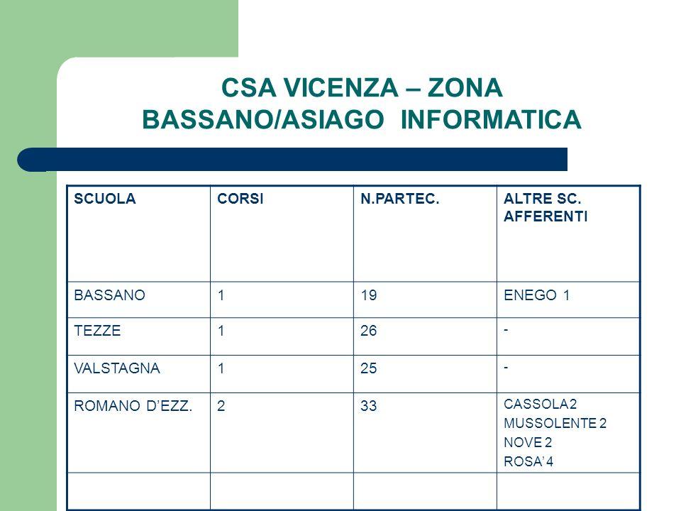 CSA VICENZA – ZONA BASSANO/ASIAGO INFORMATICA