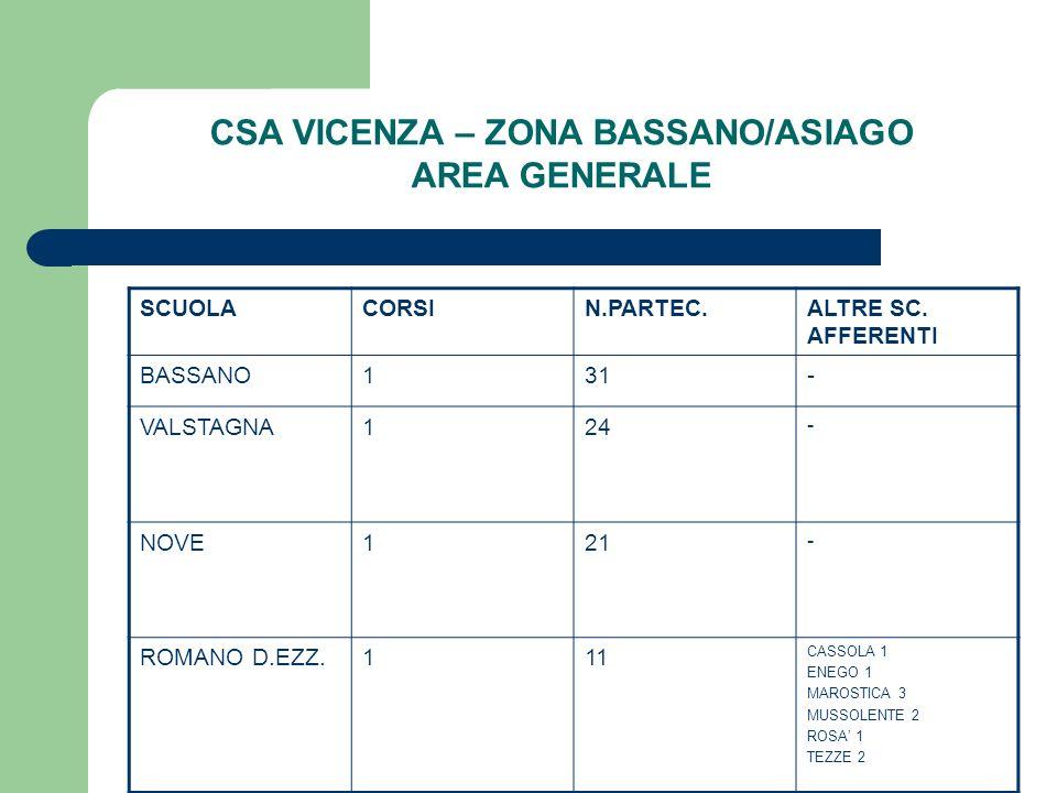 CSA VICENZA – ZONA BASSANO/ASIAGO AREA GENERALE