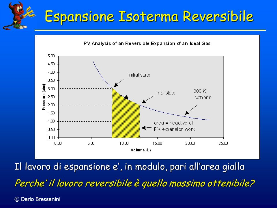 Espansione Isoterma Reversibile