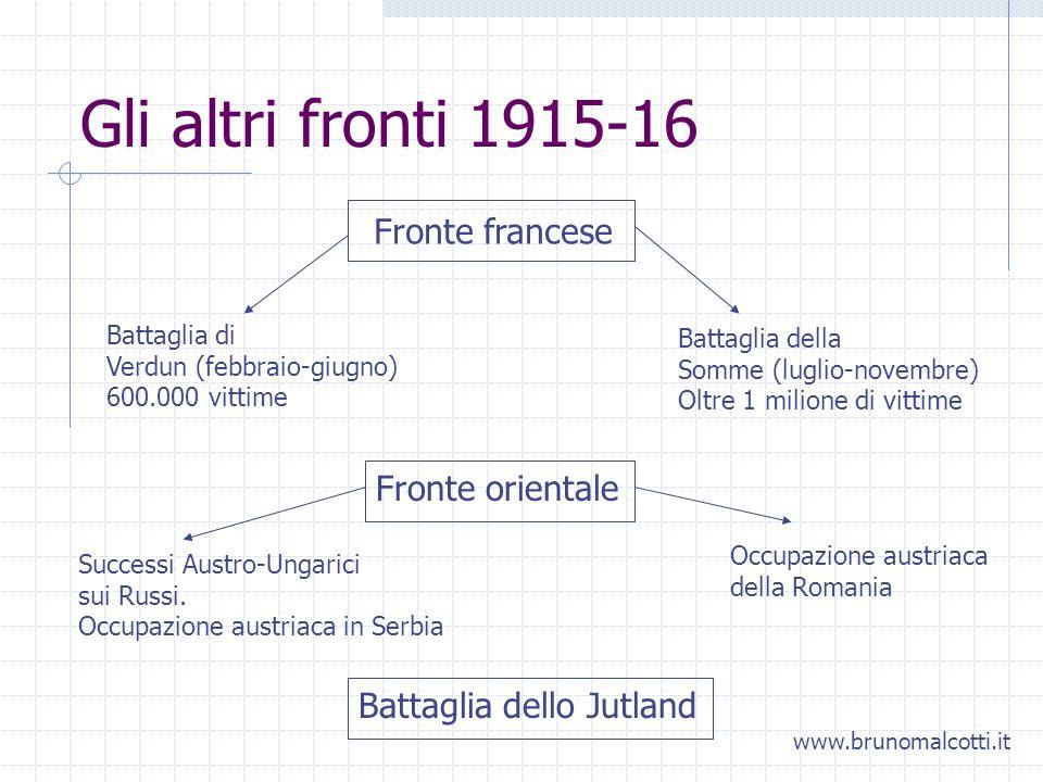 Gli altri fronti 1915-16 Fronte francese Fronte orientale