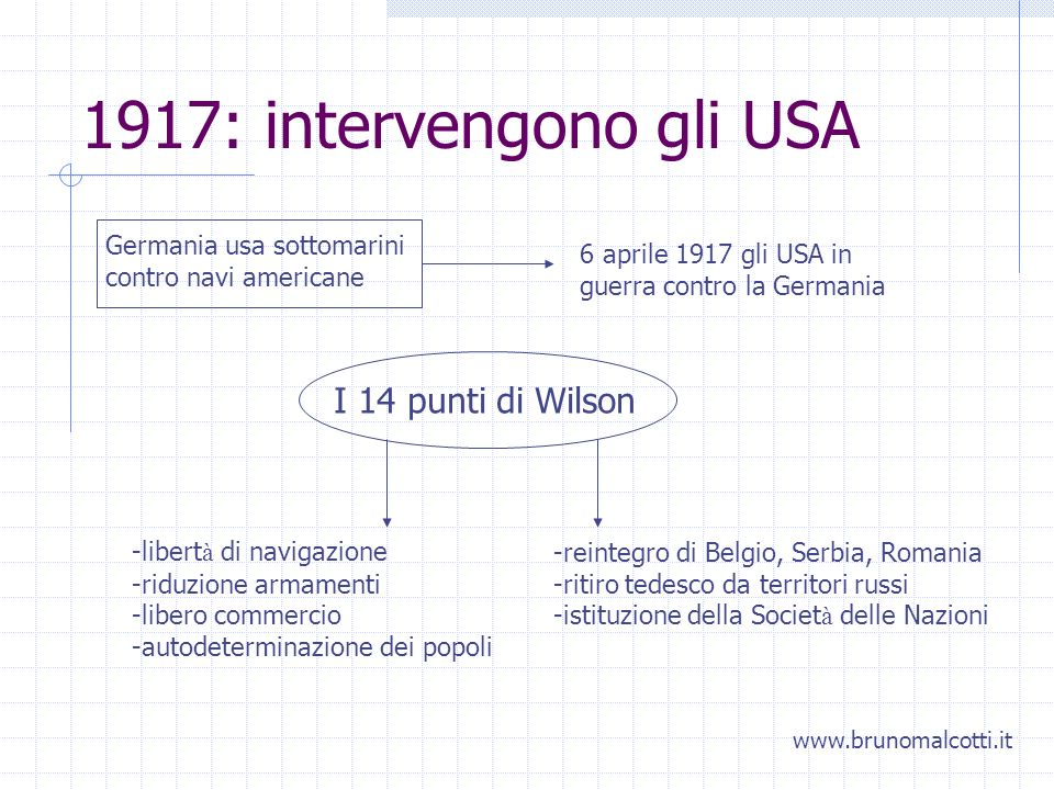 1917: intervengono gli USA I 14 punti di Wilson